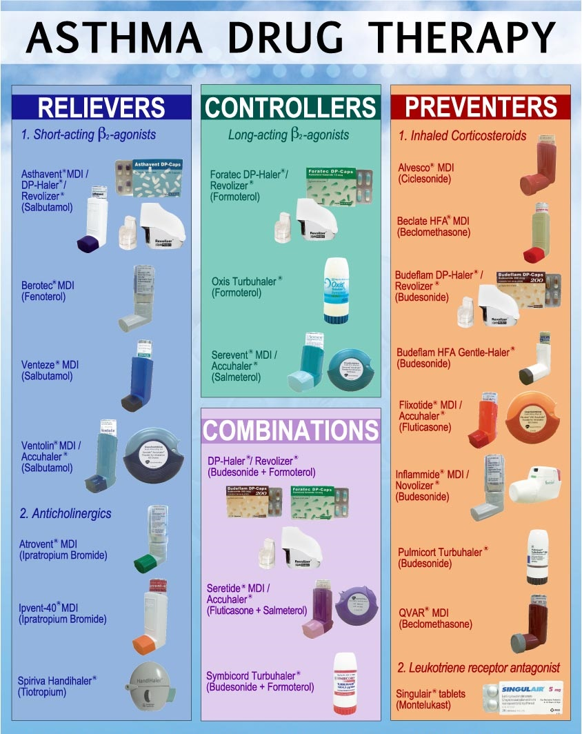 Benadryl Asthma